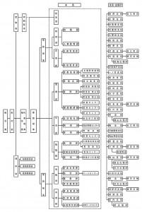 JA鈴鹿機構図